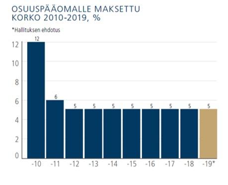 Osuuspääomalle maksettu korko 2010-2019